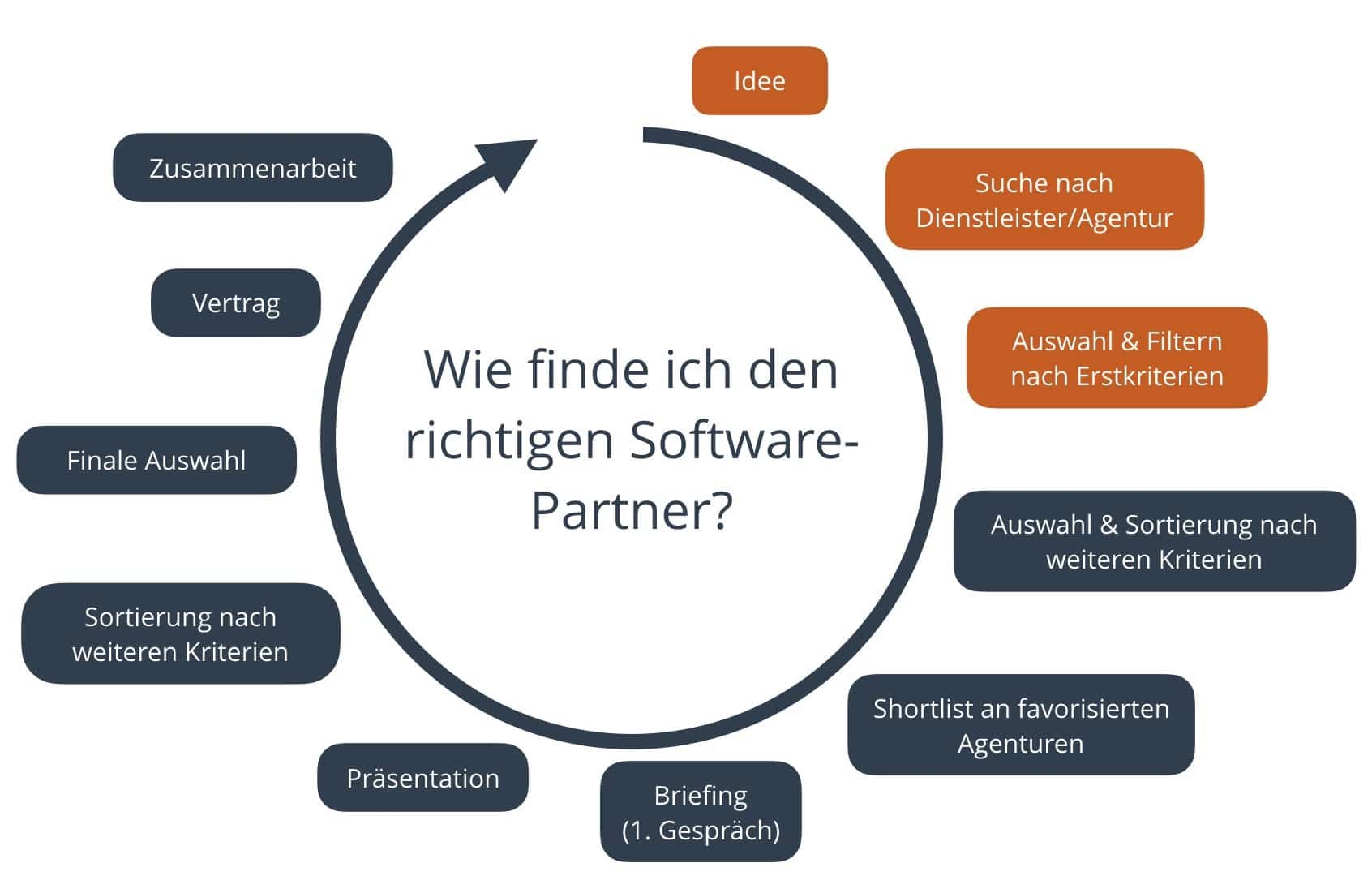 Diagramm Software Partner