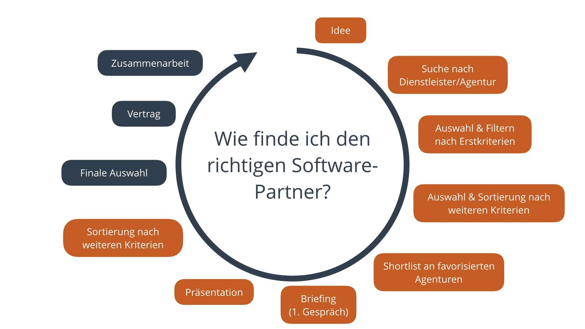 Software Partner Diagramm