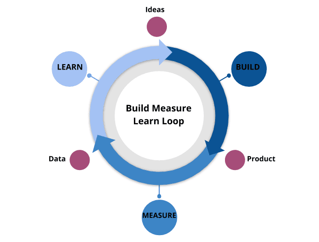 MVP - Build Measure Learn Loop