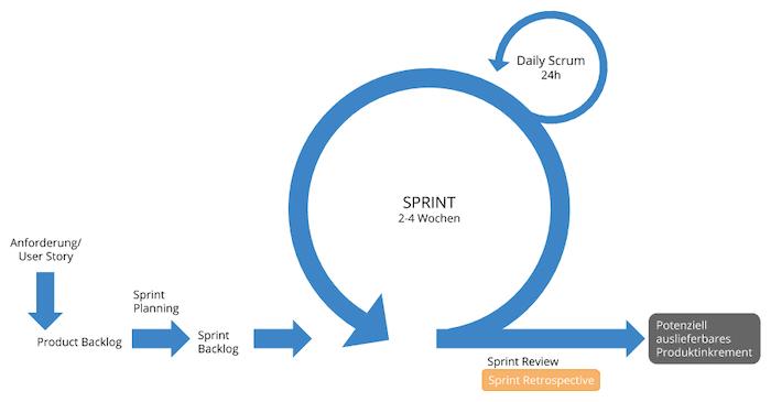 MVP - Scrum Prozess