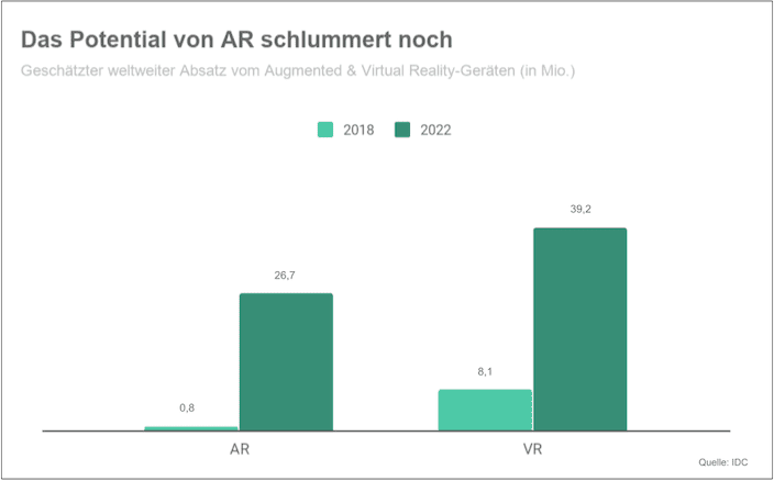 Potential von Augmented Reality